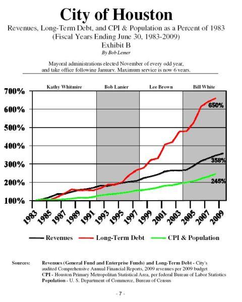 City Financial Crisis-May 2009-7