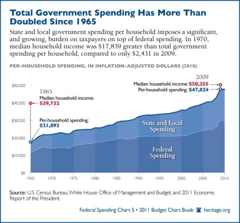 Total Govt Spending & Household Earnings